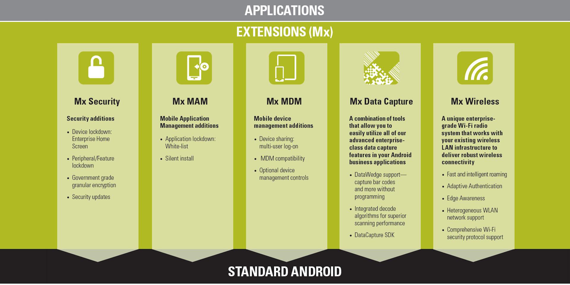 Zebra Mobility Extensions (Mx) für Android Geräte | identWERK